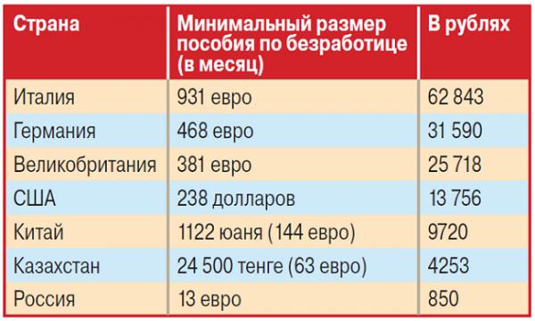 Пособие по безработице в 2018 году в Украине